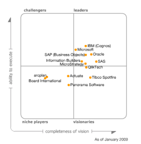 Magic Quadrant BI 2009