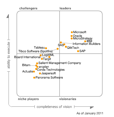 Cuadrante mágico de Gartner para Business Intelligence Enero 2011
